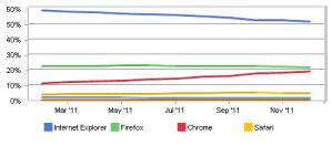 Navigateurs Internet et Internet Explorer
